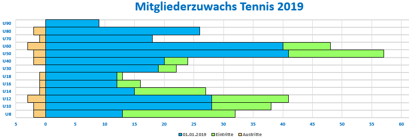 Tennis Statistik